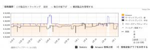 値段変動グラフ